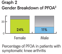 Gender Breakdown of PFOA