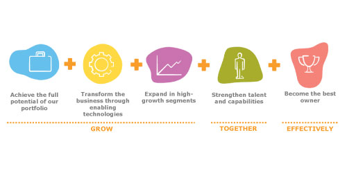 Our five strategic priorities set out in an infographic