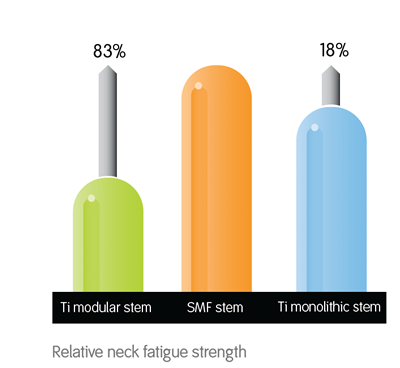 SMF Strength Graph