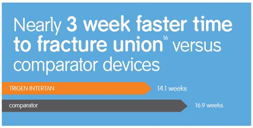 TRIGEN INTERTAN Solution:  faster time to fracture union