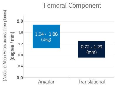 femoral component