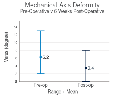 Mechanical Axis Deformity