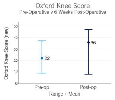 Oxford knee score chart
