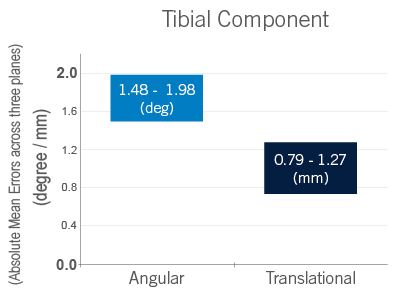 Tibial Component