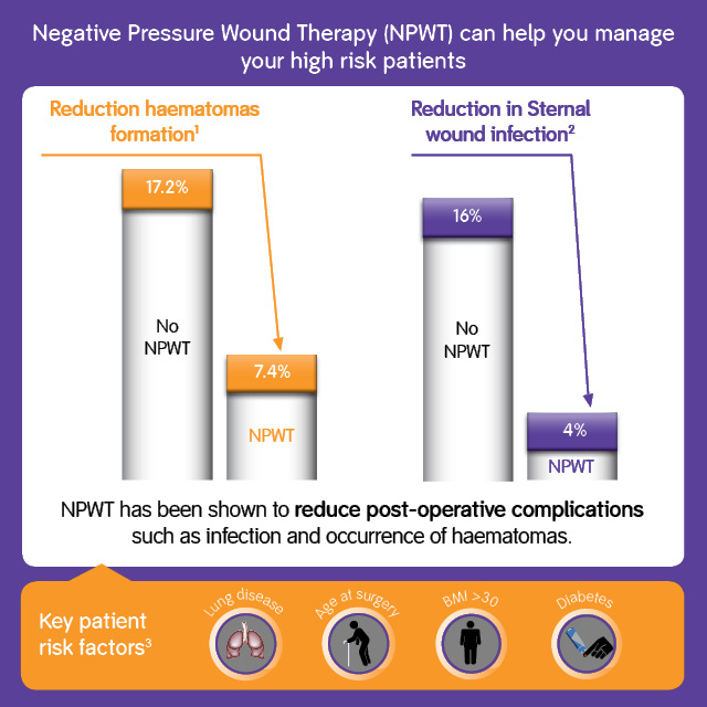 NPWT can help you manage your high risk patients